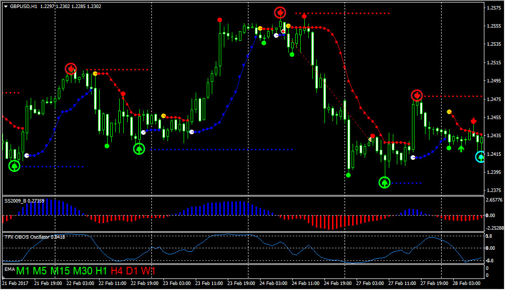 GBPUSD-Sell-120-pips