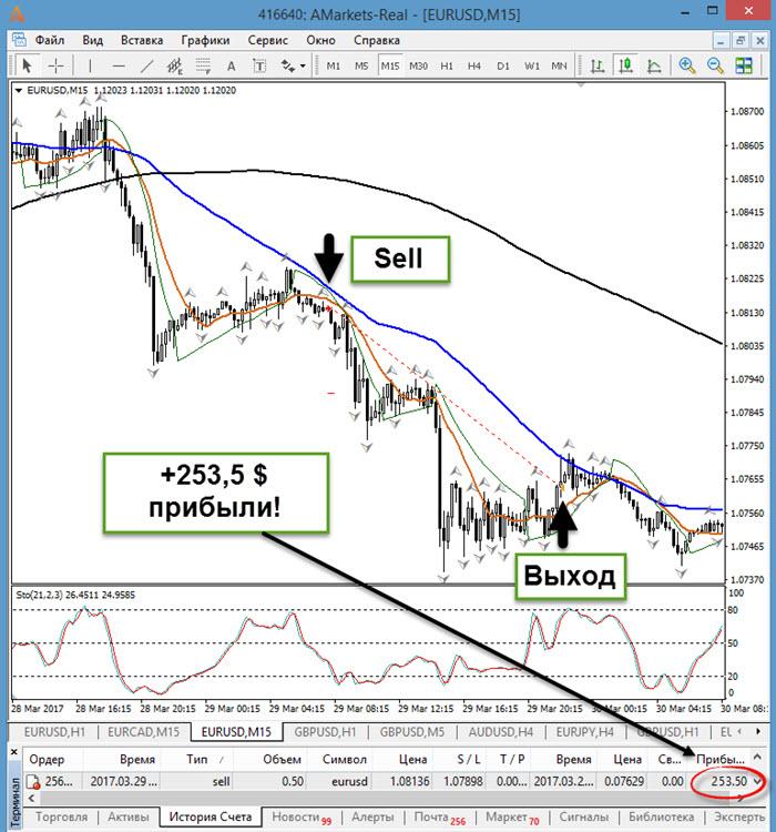 последняя редакция о товарных биржах и биржевой торговле