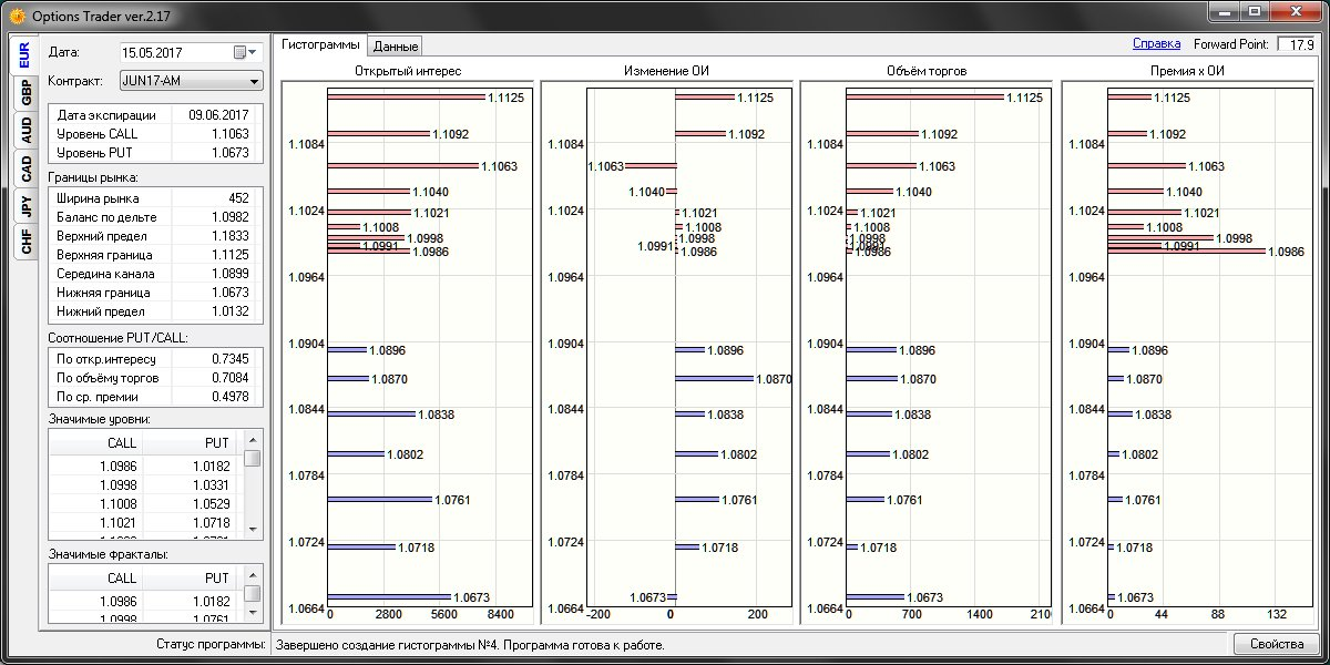 Options Trader 2.17 - программа для работы с опционными уровнями
