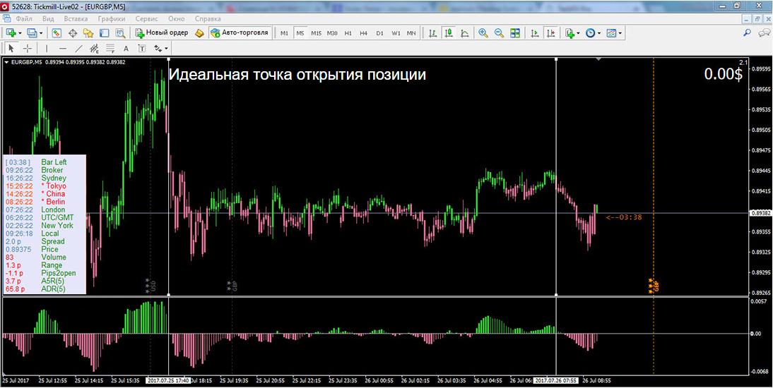 Торговая стратегия Astrius 2,0