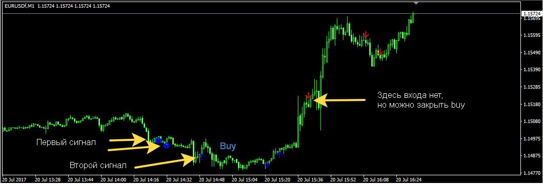 Calm-Indicator скальпинг стратегия