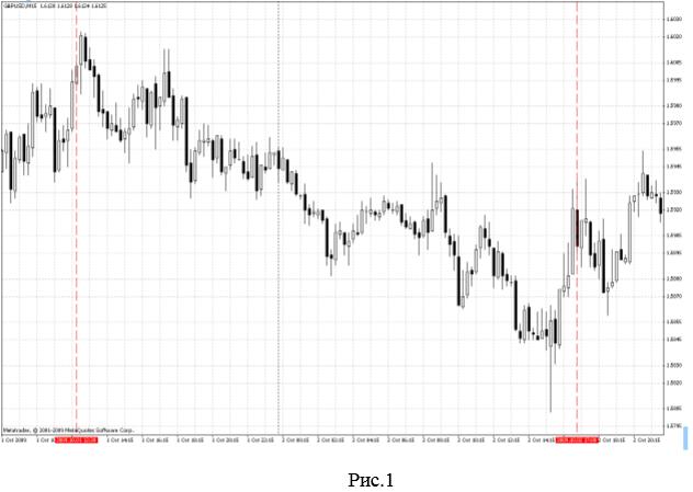 Рынок не хаотичен, а имеет четкую структуру!