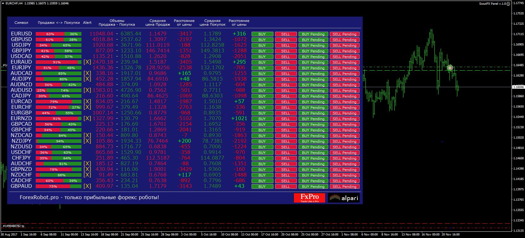 Панель трейдера ScoutFX Panel для Meta Trader 4