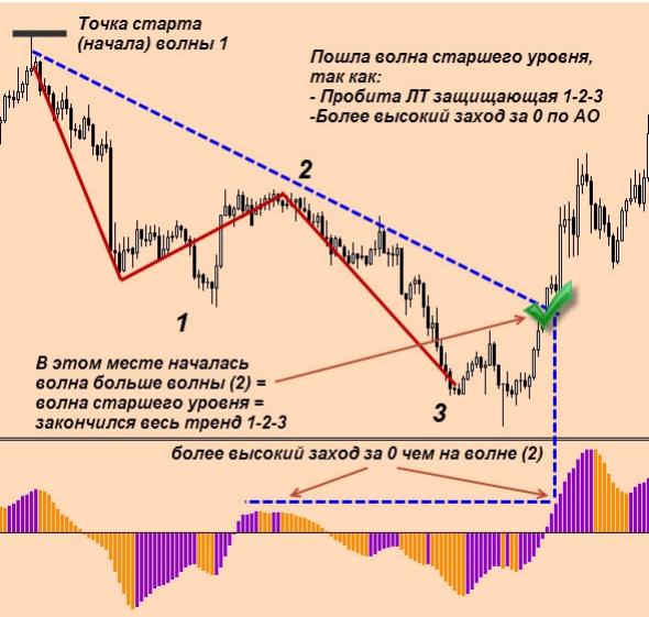 Как движется цена на рынке?